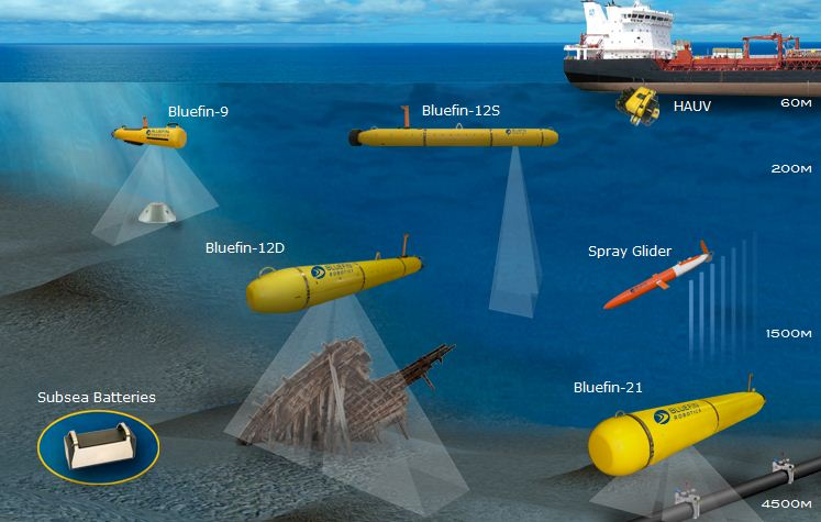 The US Navy's Bluefin-21, an autonomous underwater vehicle